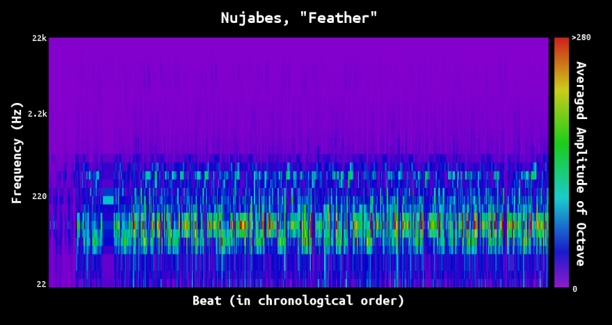 feather_logFreq