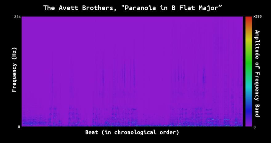 paranoia_freqFull