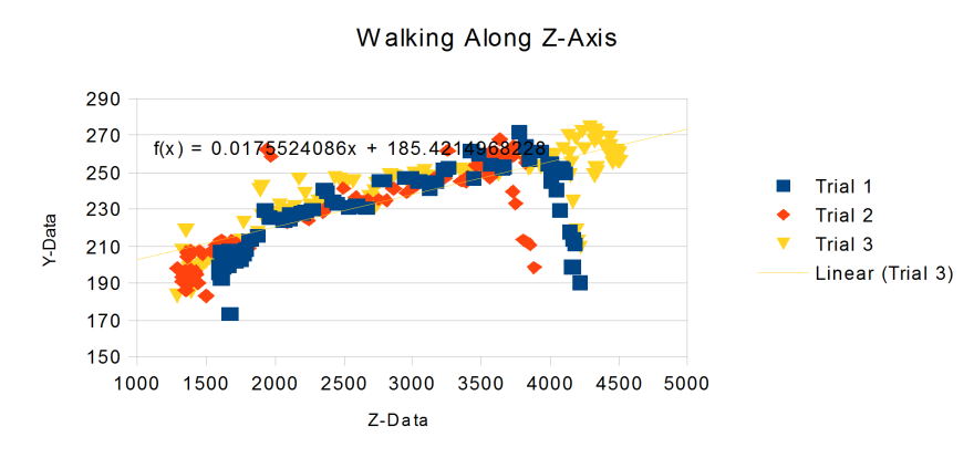 walkingZ